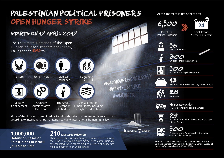 Freedom & Dignity Hunger Strike